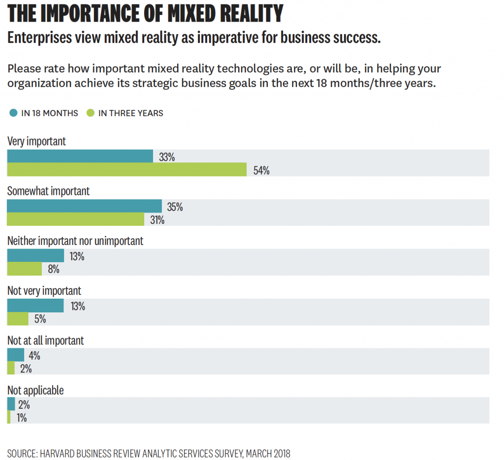 The Importance of Mixed Reality to businesses using virtual reality training